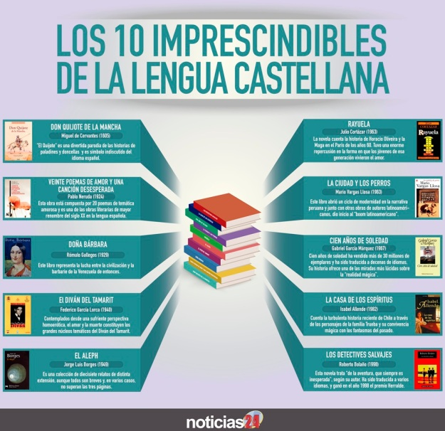 10 libros imprescindibles para la lengua castellana